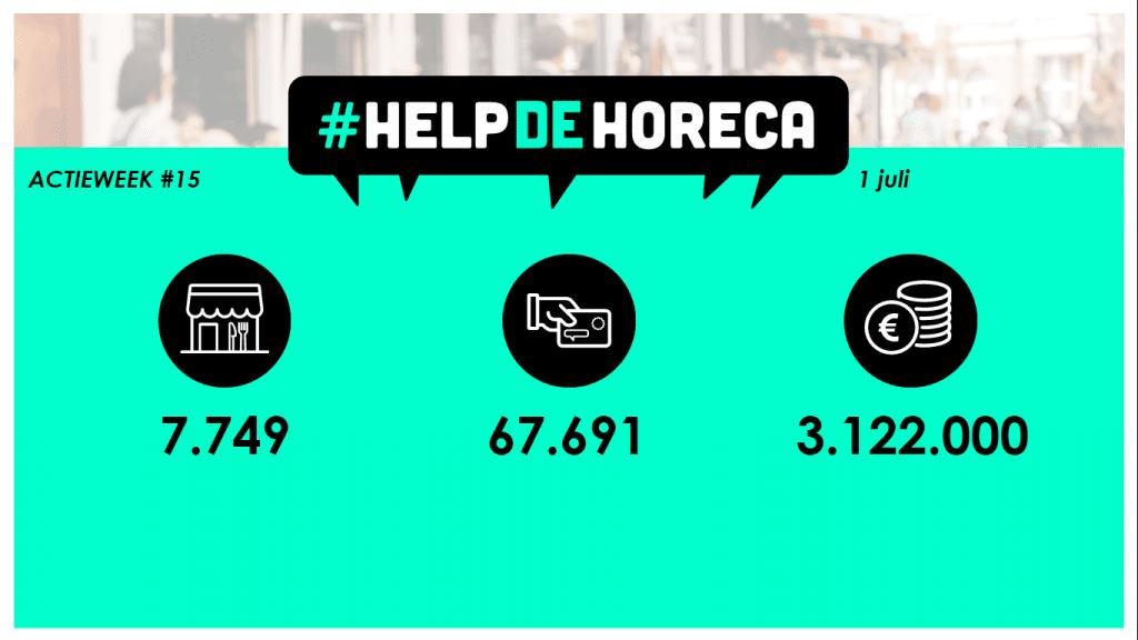 Horecava- update #Helpdehoreca- 1 juli