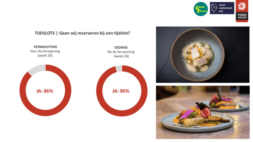 Horecava - Opening horeca bezoeker positiever dan verwacht statistieken tijdsslots